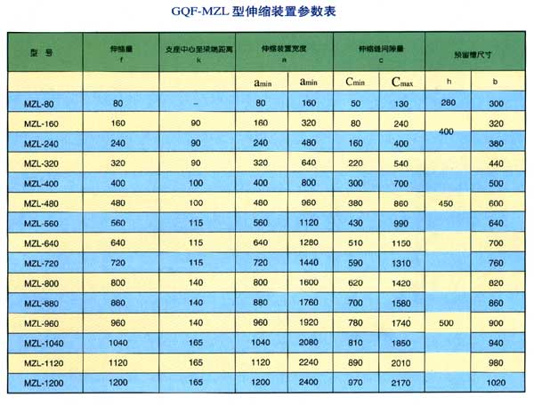 GQF-MZL型伸缩装置参数表