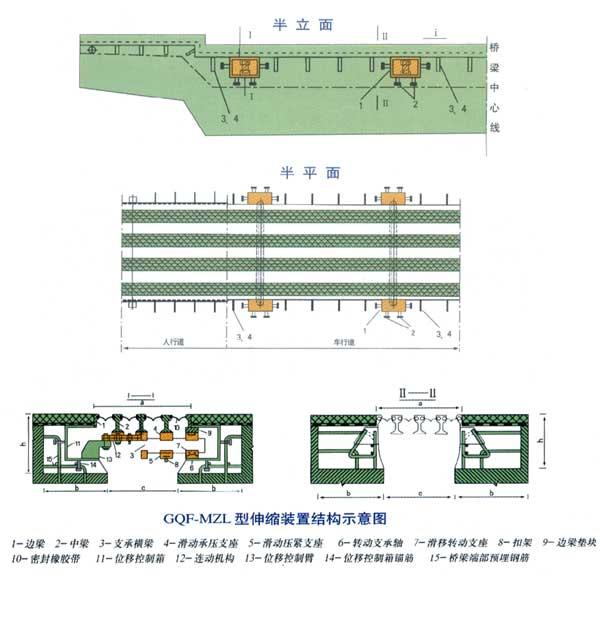 GQF-MZL型伸缩装置结构示意图