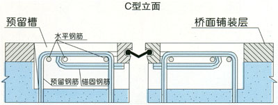 GQF-C型桥梁bwin必赢亚洲