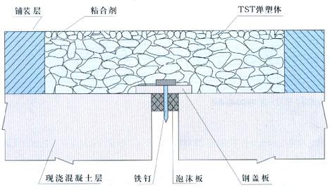 TST弹塑体bwin必赢亚洲原理