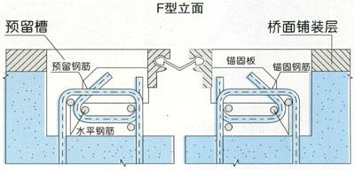 GQF-F型桥梁bwin必赢亚洲