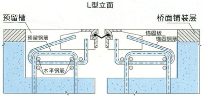 GQF-L型桥梁bwin必赢亚洲